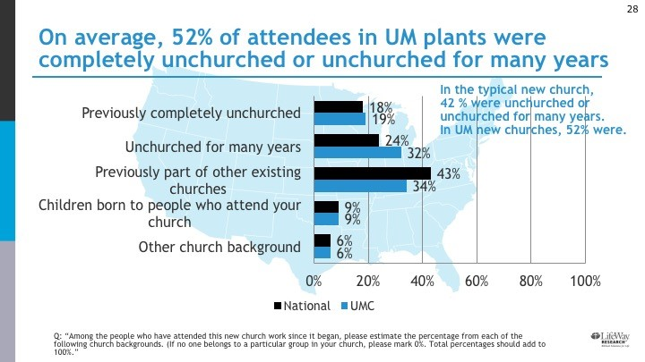 In the typical new church, 42% were unchurched. In UMC new churches, 52% were. Bar graph showing rates of unchurched, unchurched for many years, and other church backgrounds