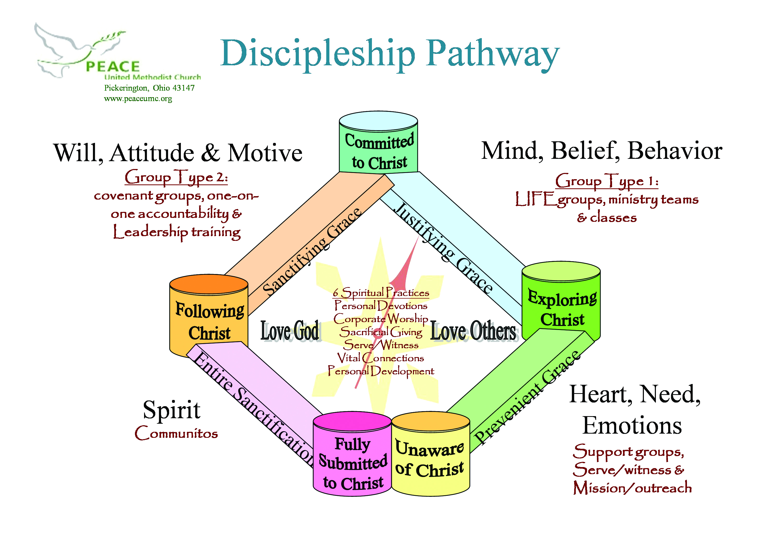 Intentional Discipleship System Peace United Methodist