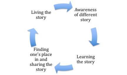 Cycle: Living the story, awareness of a different story, learning the story, finding once's place in and sharing the story, living the story...etc