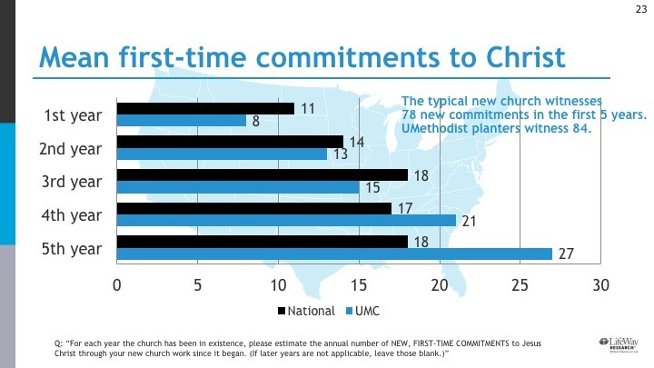 The typical new church witnesses 78 new commitments in the first 5 years. UM planters witness 84. Bar graph comparison over those 5 years.